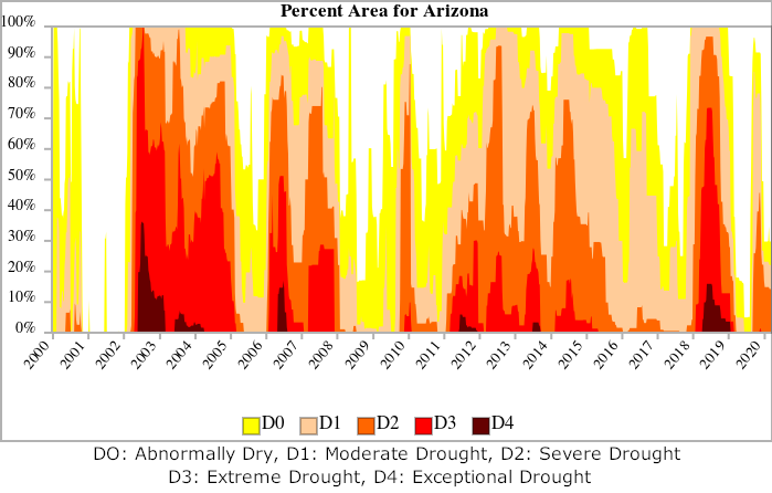 Arizona drought history 2000-2020